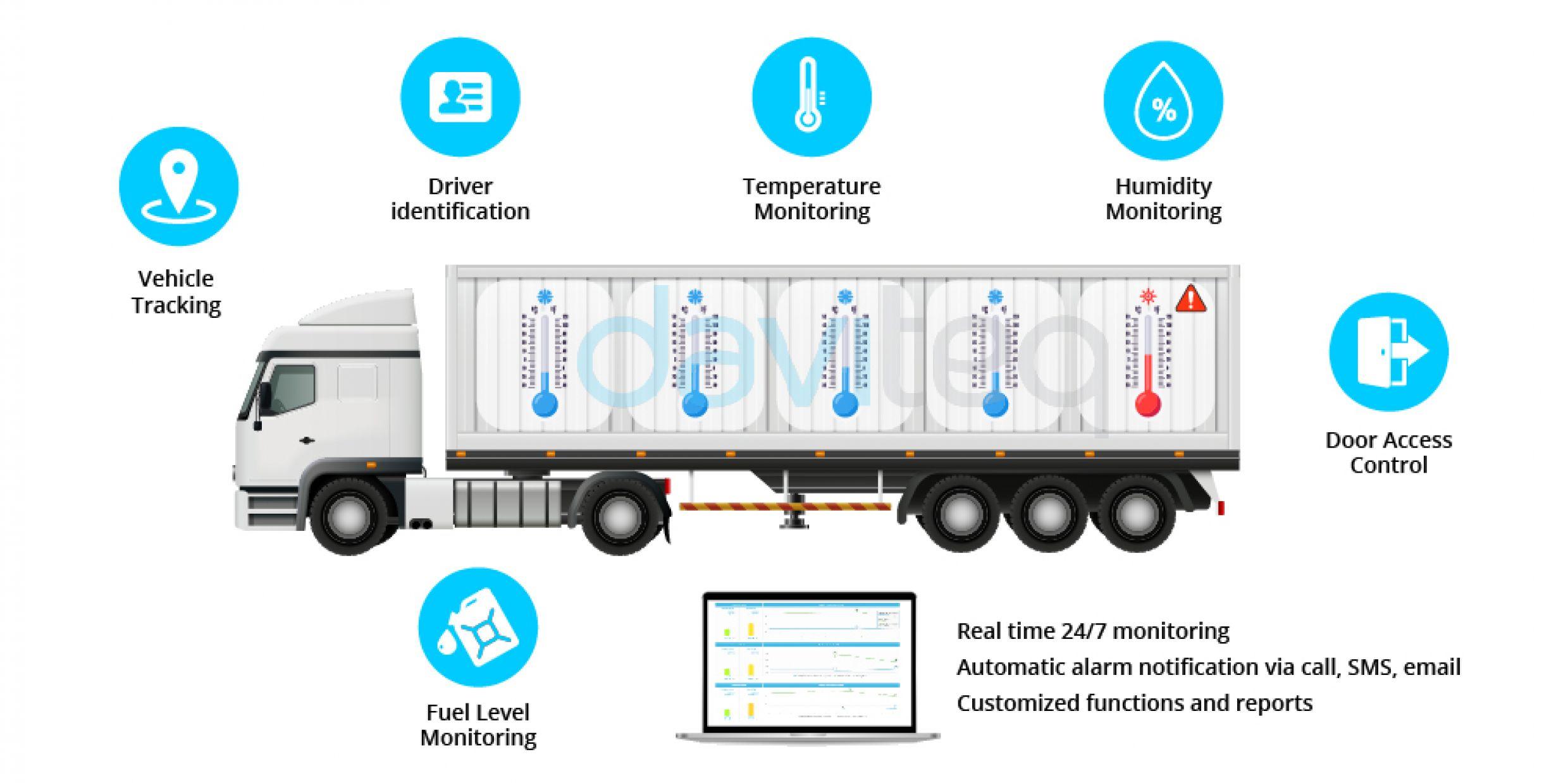 smarTrans - Refrigerated Truck Temperature Monitoring Solution